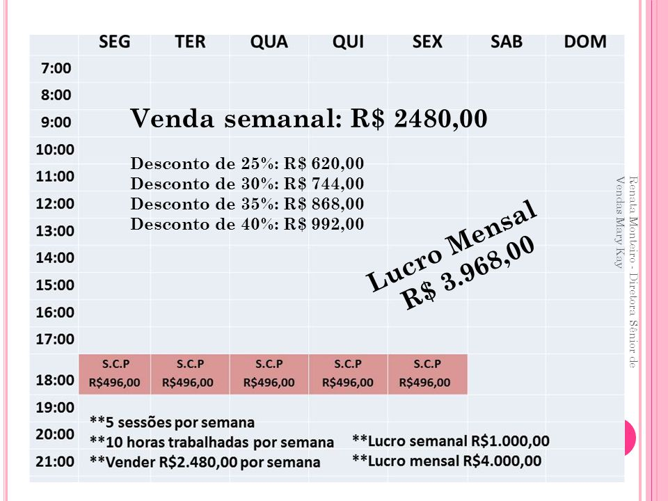 Venda semanal: R$ 2480,00 Lucro Mensal R$ 3.968,00