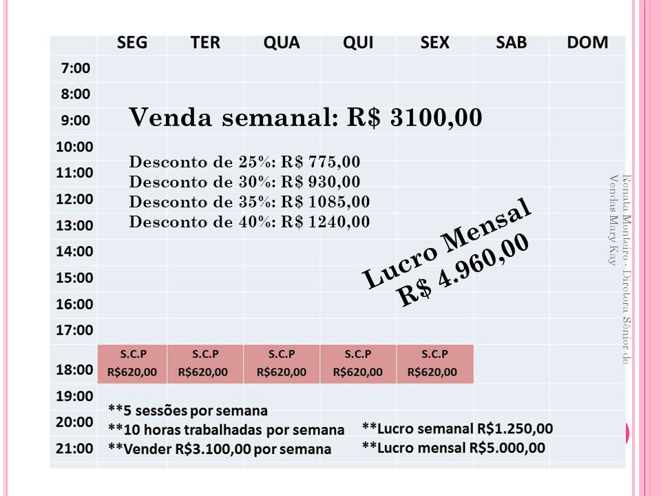 Venda semanal: R$ 3100,00 Lucro Mensal R$ 4.960,00