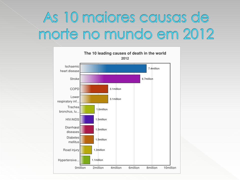 As 10 maiores causas de morte no mundo em 2012