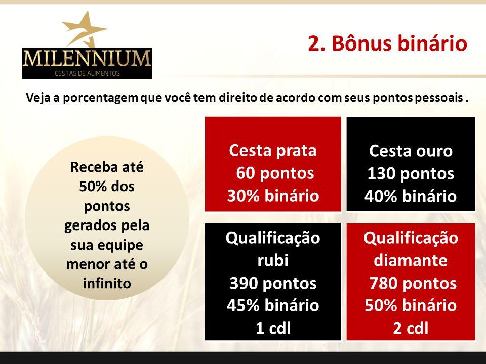 2. Bônus binário Cesta prata 60 pontos 30% binário Cesta ouro