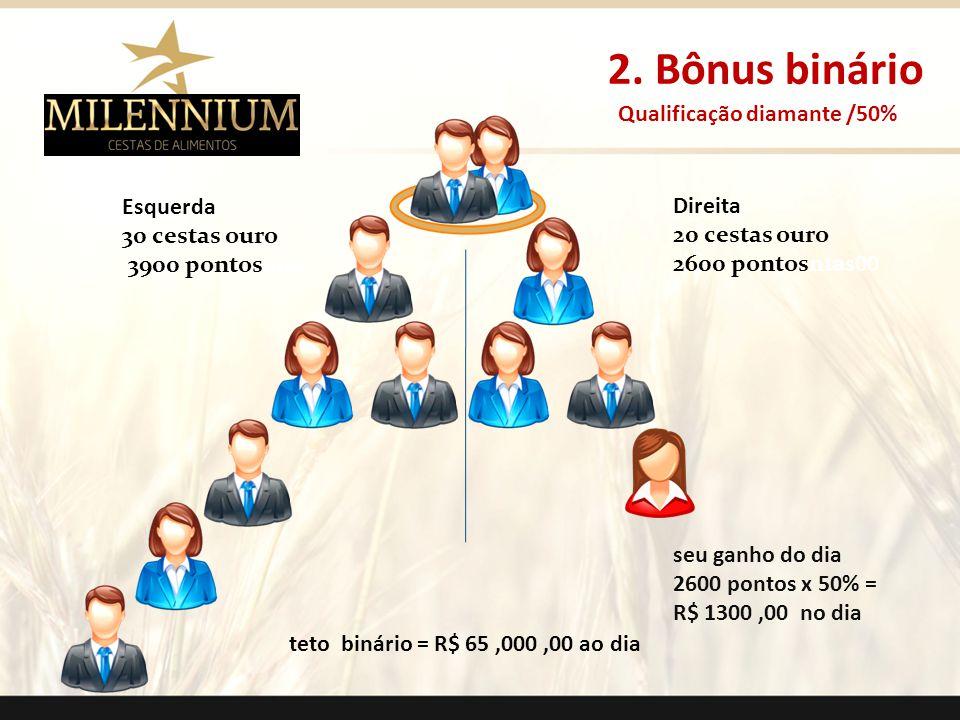 2. Bônus binário Qualificação diamante /50% Esquerda Direita