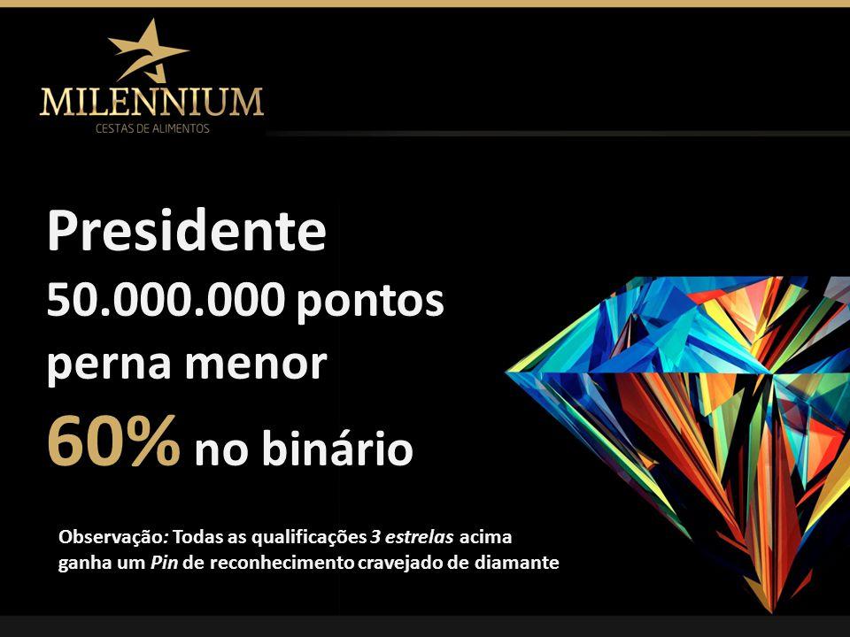 60% no binário Presidente 50.000.000 pontos perna menor