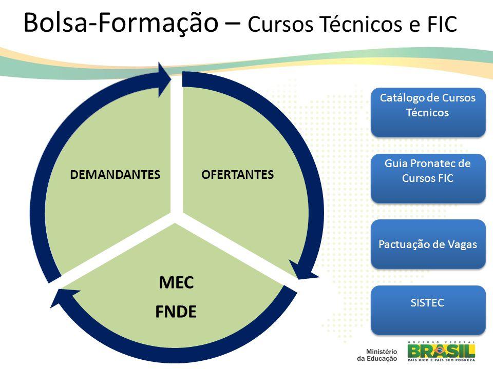 Bolsa-Formação – Cursos Técnicos e FIC