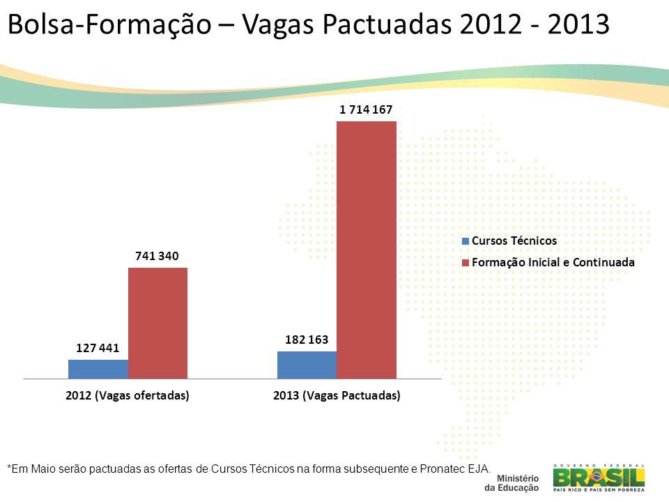 Bolsa-Formação – Vagas Pactuadas 2012 - 2013