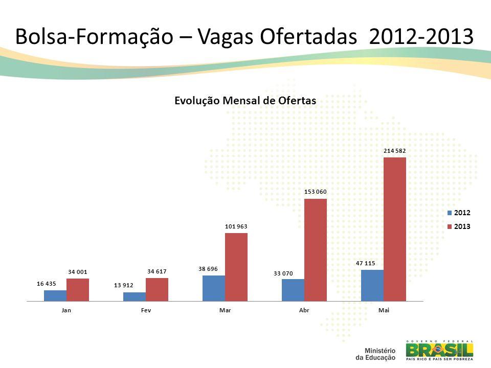 Bolsa-Formação – Vagas Ofertadas 2012-2013