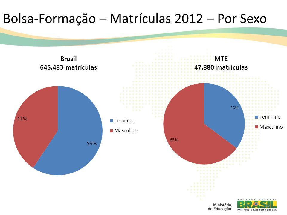 Bolsa-Formação – Matrículas 2012 – Por Sexo