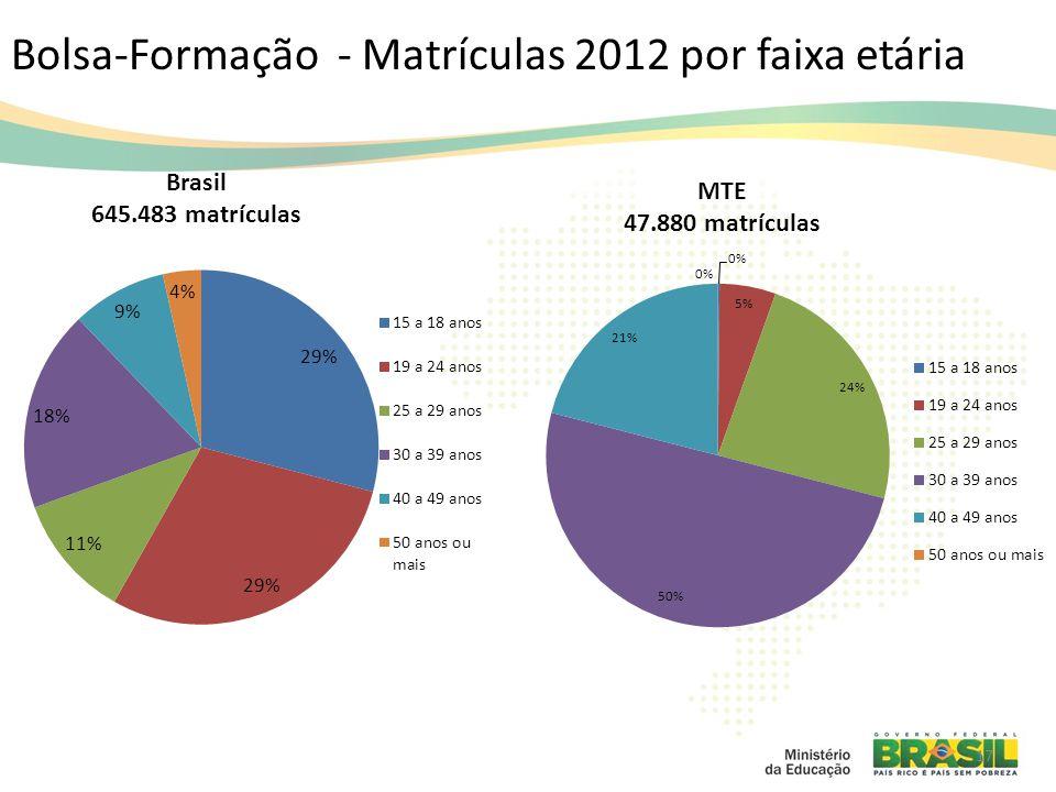 Bolsa-Formação - Matrículas 2012 por faixa etária