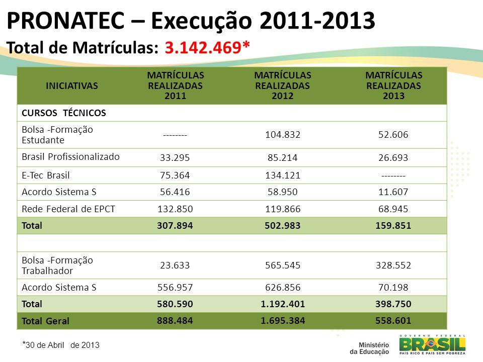 PRONATEC – Execução 2011-2013 Total de Matrículas: 3.142.469*