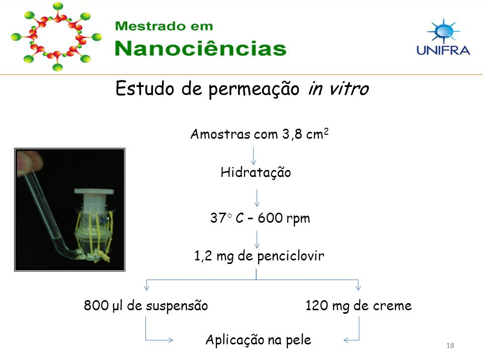 Estudo de permeação in vitro