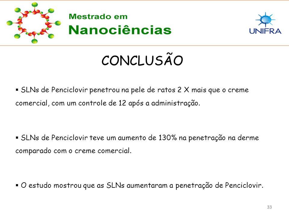 CONCLUSÃO SLNs de Penciclovir penetrou na pele de ratos 2 X mais que o creme comercial, com um controle de 12 após a administração.
