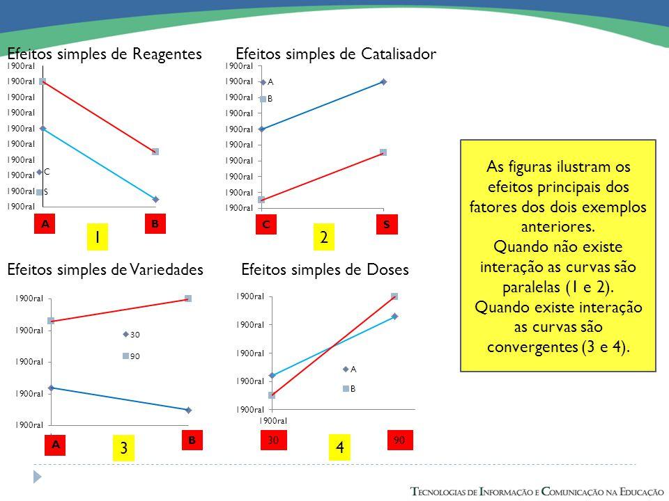 Efeitos simples de Reagentes Efeitos simples de Catalisador