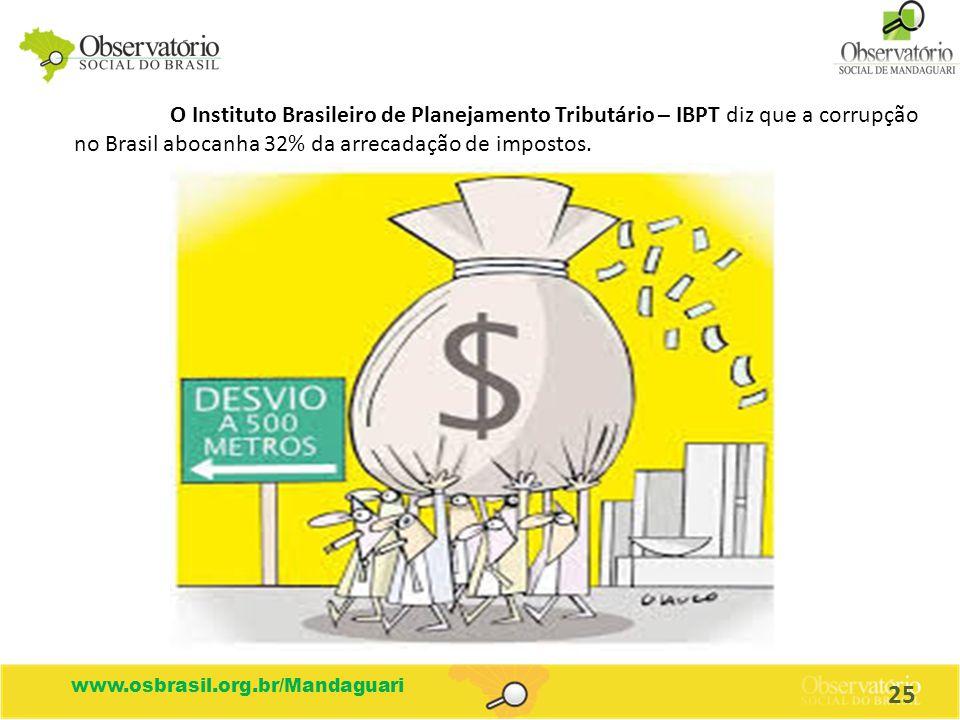 O Instituto Brasileiro de Planejamento Tributário – IBPT diz que a corrupção no Brasil abocanha 32% da arrecadação de impostos.