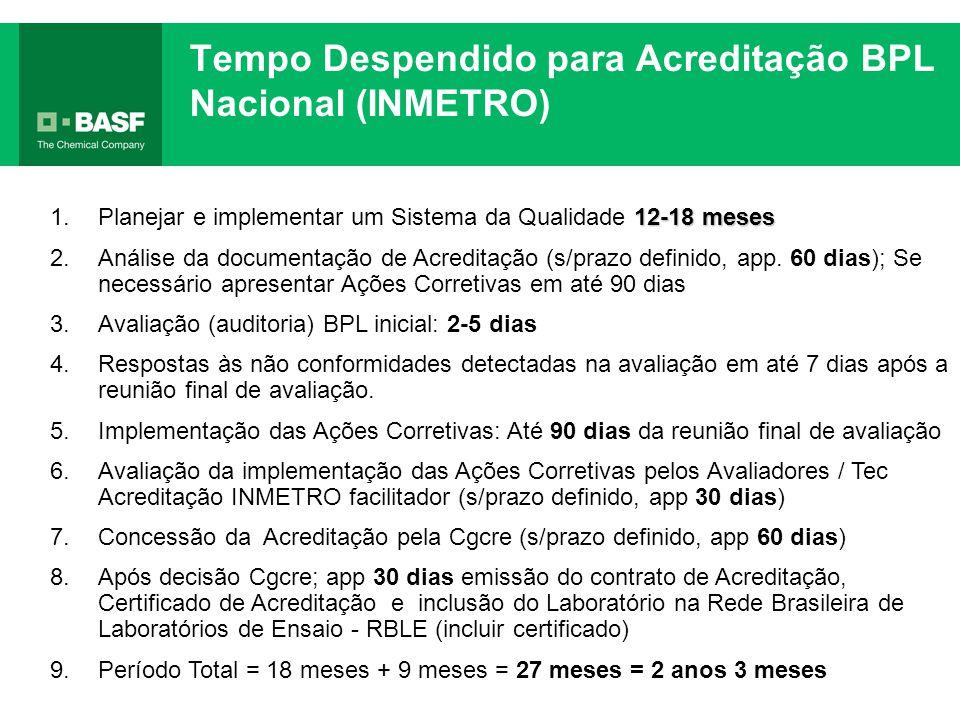 Tempo Despendido para Acreditação BPL Nacional (INMETRO)
