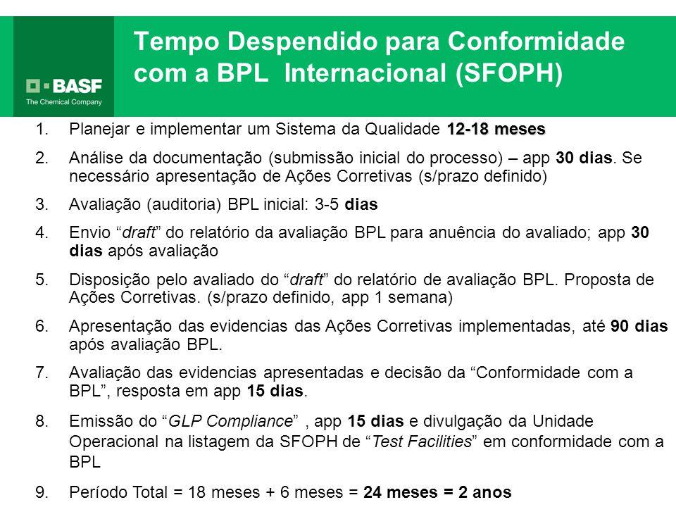 Tempo Despendido para Conformidade com a BPL Internacional (SFOPH)