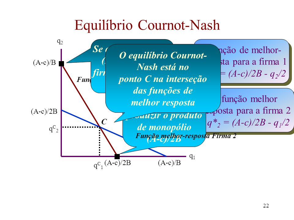 Equilíbrio Cournot-Nash