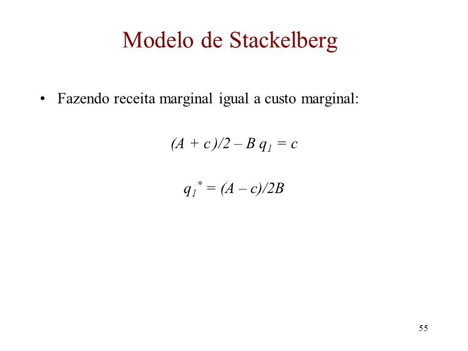 Modelo de Stackelberg Fazendo receita marginal igual a custo marginal: