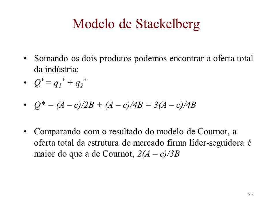 Modelo de Stackelberg Somando os dois produtos podemos encontrar a oferta total da indústria: Q* = q1* + q2*