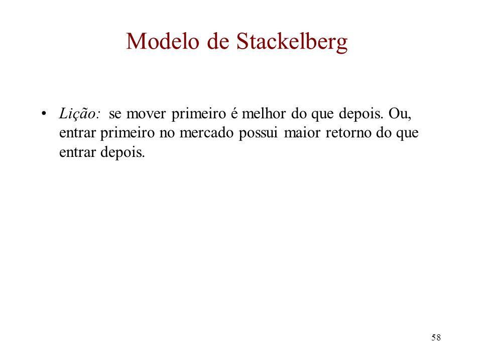 Modelo de Stackelberg Lição: se mover primeiro é melhor do que depois.