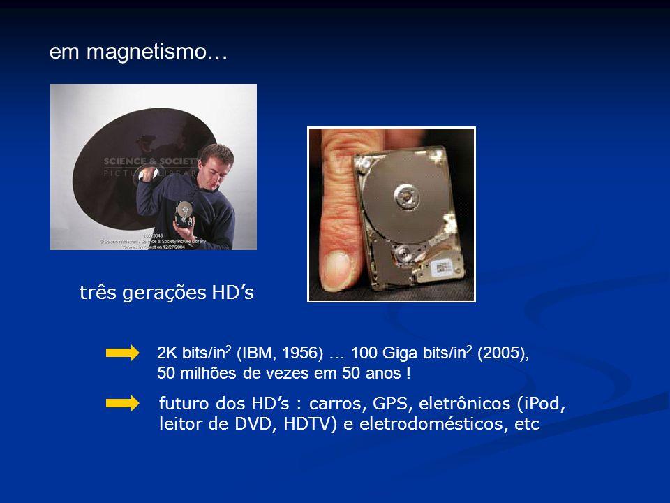 em magnetismo… três gerações HD's