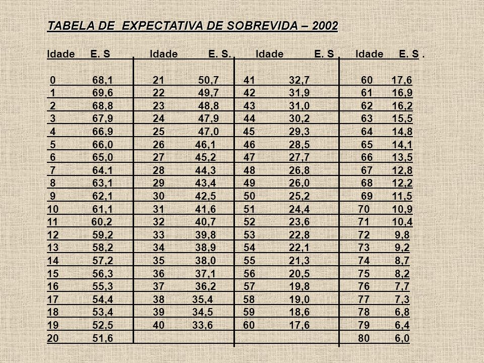TABELA DE EXPECTATIVA DE SOBREVIDA – 2002