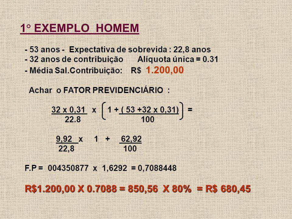 1° EXEMPLO HOMEM - 53 anos - Expectativa de sobrevida : 22,8 anos - 32 anos de contribuição Alíquota única = 0.31 - Média Sal.Contribuição: R$ 1.200,00 Achar o FATOR PREVIDENCIÁRIO : 32 x 0,31 x 1 + ( 53 +32 x 0,31) = 22.8 100 9,92 x 1 + 62,92 22,8 100 F.P = 004350877 x 1,6292 = 0,7088448