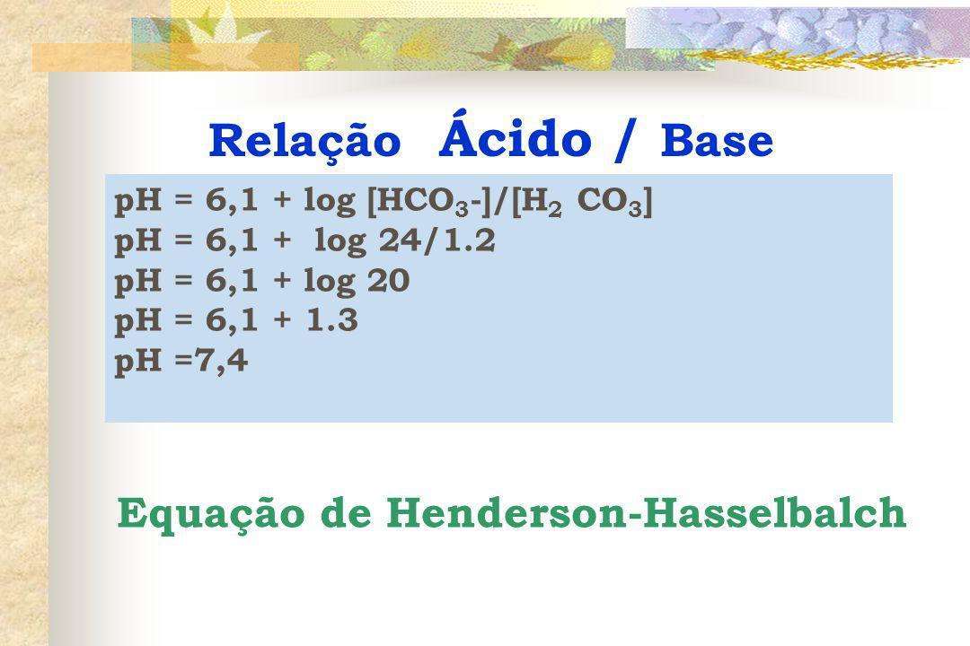 Relação Ácido / Base Equação de Henderson-Hasselbalch