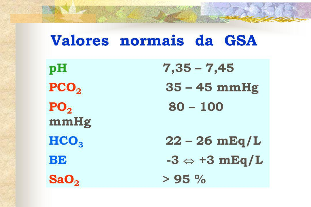 Valores normais da GSA pH 7,35 – 7,45 PCO2 35 – 45 mmHg