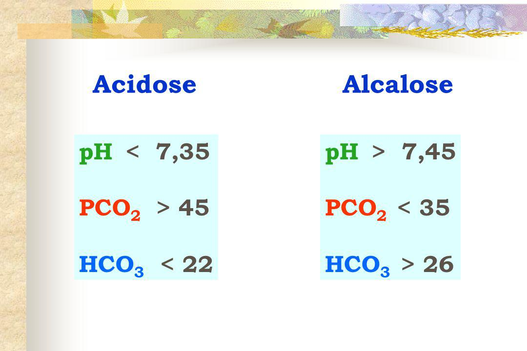 Acidose Alcalose pH < 7,35 PCO2 > 45 HCO3 < 22 pH > 7,45