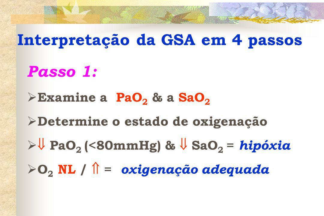 Interpretação da GSA em 4 passos