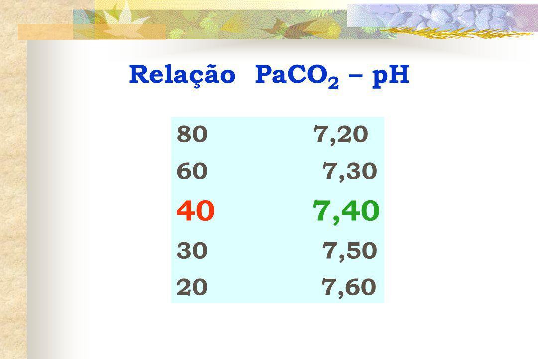 Relação PaCO2 – pH 80 7,20 60 7,30 40 7,40 30 7,50 20 7,60.