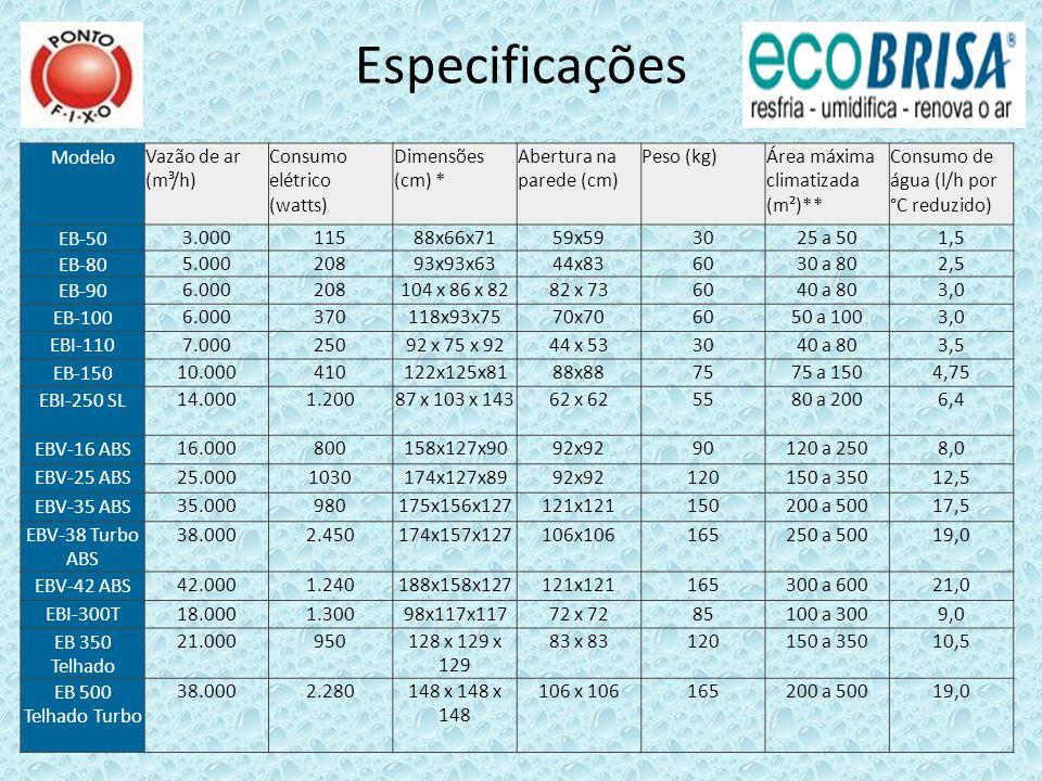 Especificações Modelo Vazão de ar (m³/h) Consumo elétrico (watts)