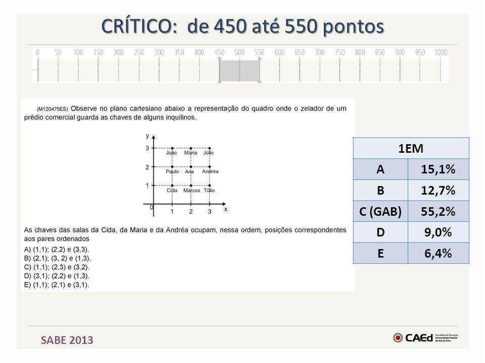 CRÍTICO: de 450 até 550 pontos 1EM A 15,1% B 12,7% C (GAB) 55,2% D
