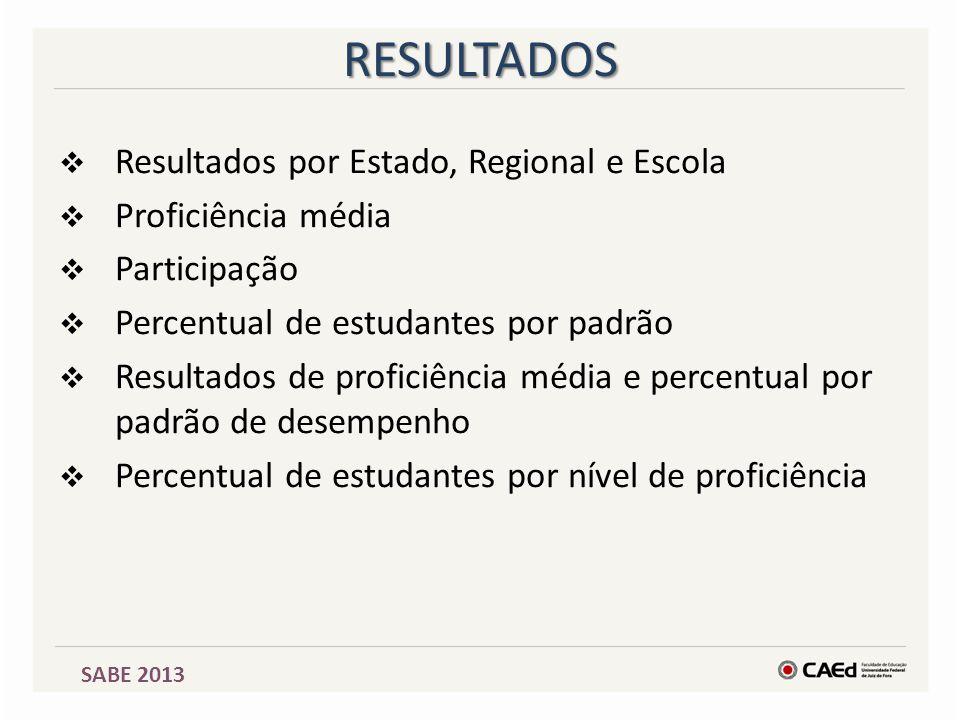 RESULTADOS Resultados por Estado, Regional e Escola Proficiência média
