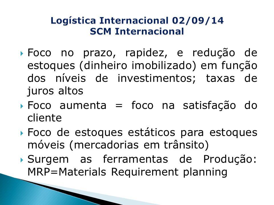 Logística Internacional 02/09/14 SCM Internacional