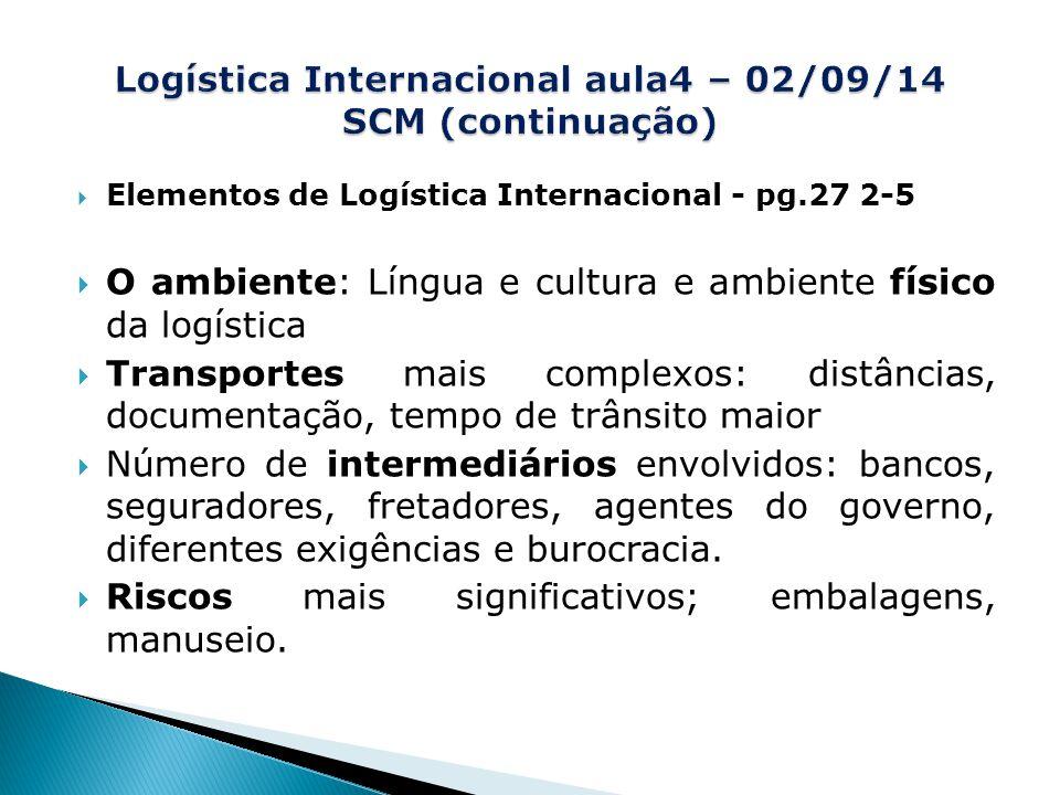 Logística Internacional aula4 – 02/09/14 SCM (continuação)