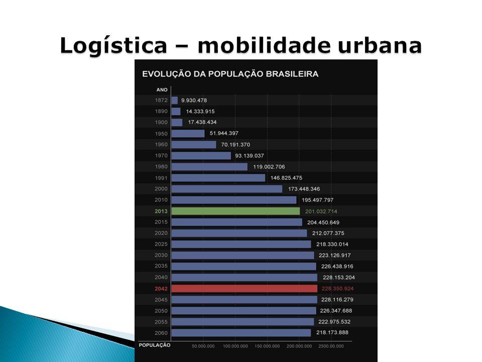 Logística – mobilidade urbana