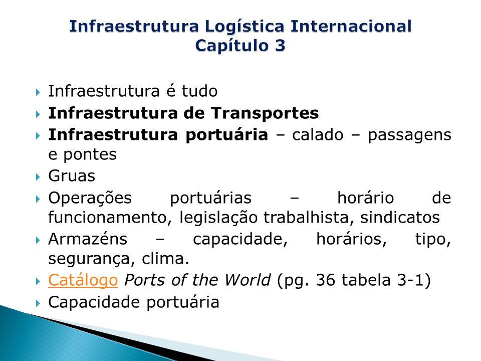 Infraestrutura Logística Internacional Capítulo 3