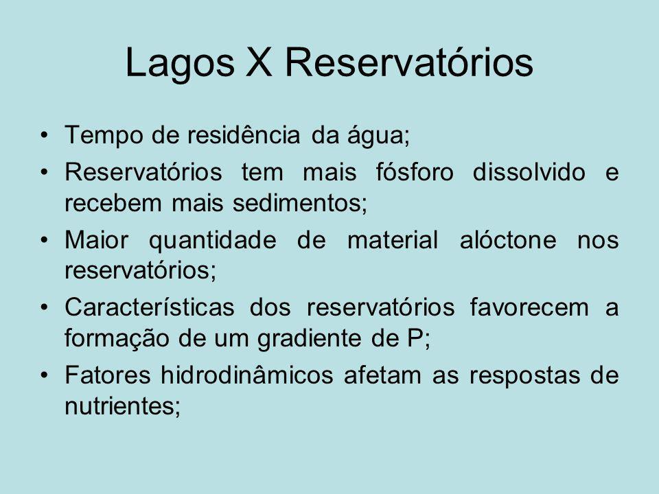 Lagos X Reservatórios Tempo de residência da água;