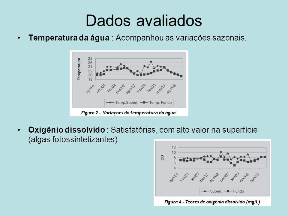 Dados avaliados Temperatura da água : Acompanhou as variações sazonais.