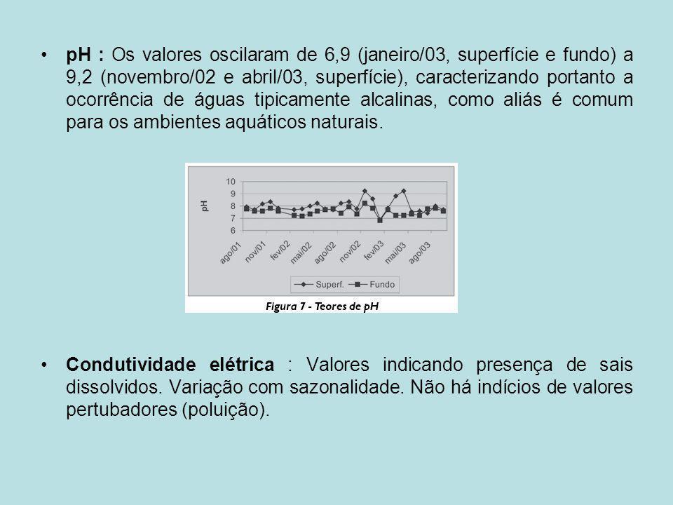 pH : Os valores oscilaram de 6,9 (janeiro/03, superfície e fundo) a 9,2 (novembro/02 e abril/03, superfície), caracterizando portanto a ocorrência de águas tipicamente alcalinas, como aliás é comum para os ambientes aquáticos naturais.