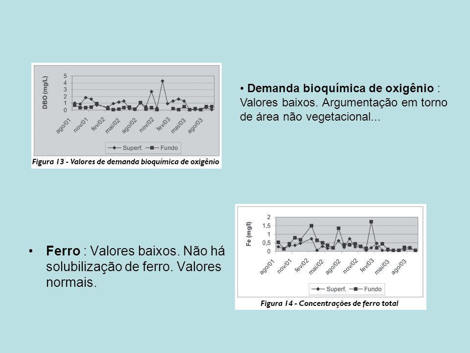 Demanda bioquímica de oxigênio : Valores baixos
