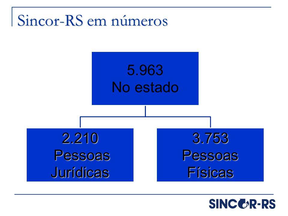 Sincor-RS em números 5.963 No estado 2.210 Pessoas Jurídicas 3.753