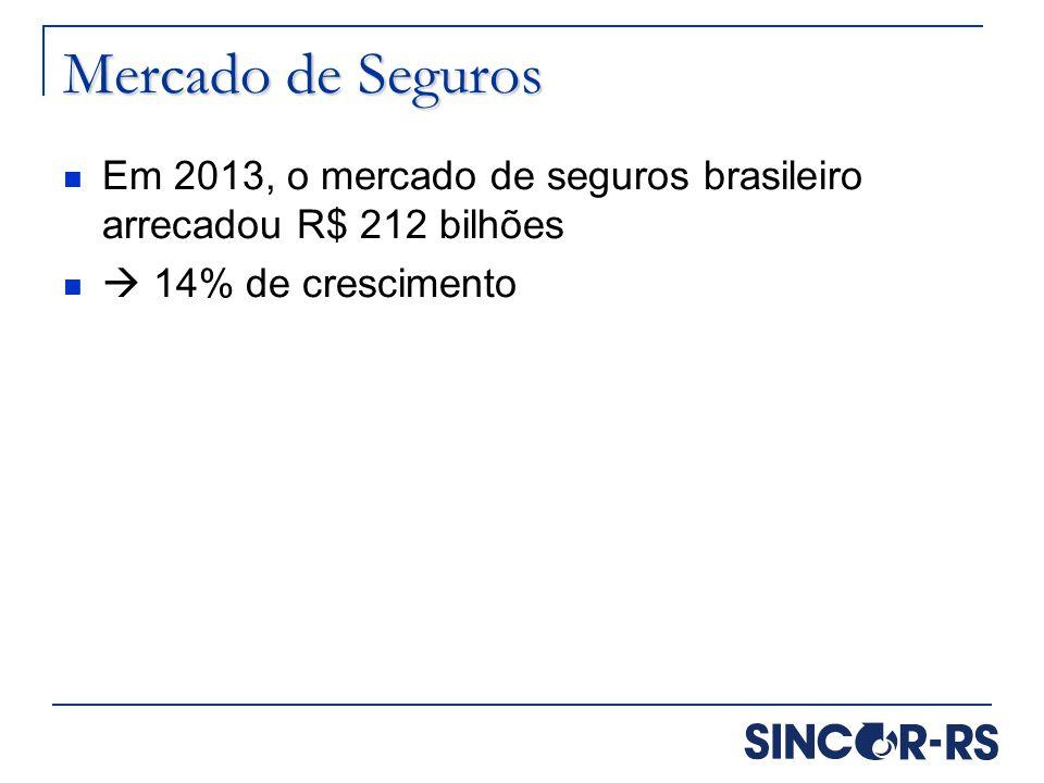 Mercado de Seguros Em 2013, o mercado de seguros brasileiro arrecadou R$ 212 bilhões.