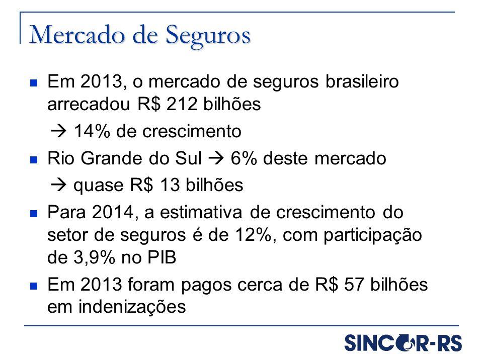 Mercado de Seguros Em 2013, o mercado de seguros brasileiro arrecadou R$ 212 bilhões.  14% de crescimento.