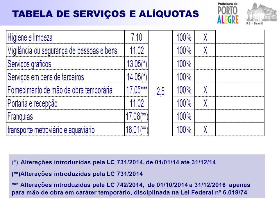 TABELA DE SERVIÇOS E ALÍQUOTAS