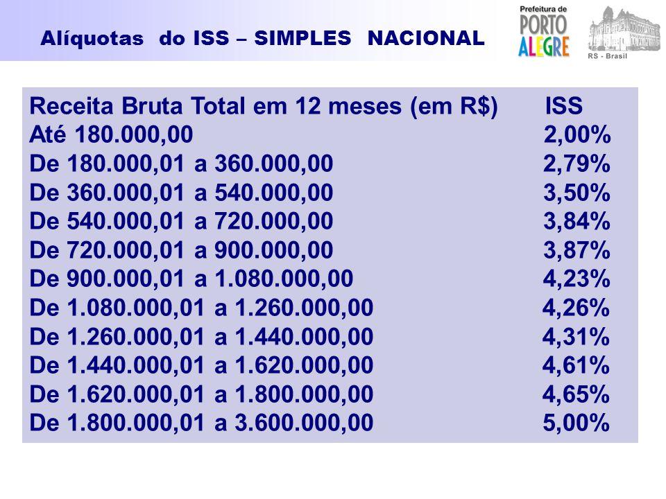 Receita Bruta Total em 12 meses (em R$) ISS Até 180.000,00 2,00%