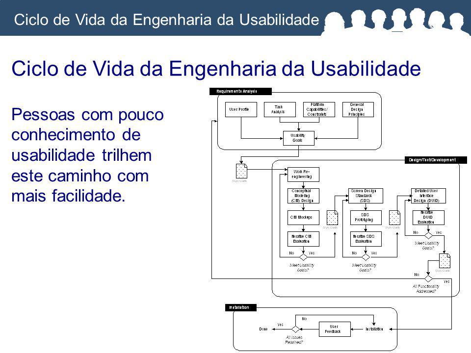 Ciclo de Vida da Engenharia da Usabilidade