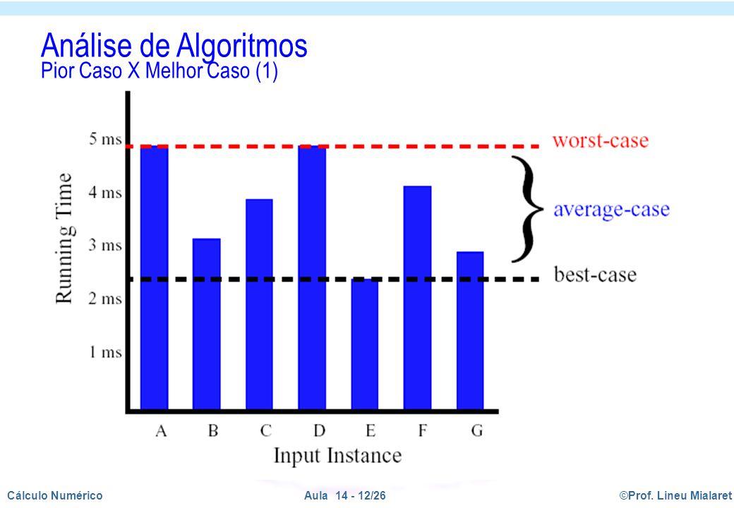 Análise de Algoritmos Pior Caso X Melhor Caso (1)