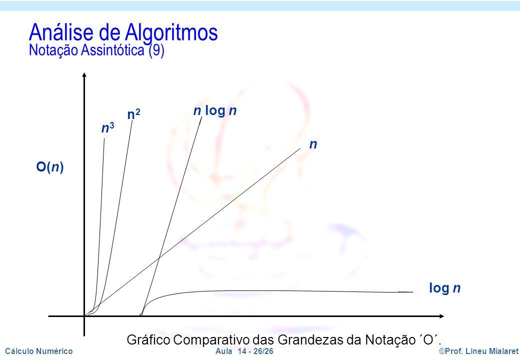 Gráfico Comparativo das Grandezas da Notação ´O´.
