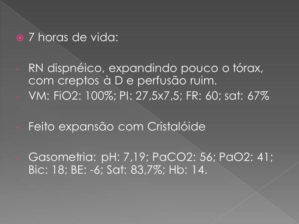 7 horas de vida: RN dispnéico, expandindo pouco o tórax, com creptos à D e perfusão ruim. VM: FiO2: 100%; PI: 27,5x7,5; FR: 60; sat: 67%